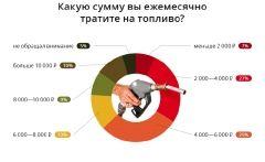 Большинство автомобилистов ДВФО ежемесячно тратят на топливо 4-6 тысяч рублей