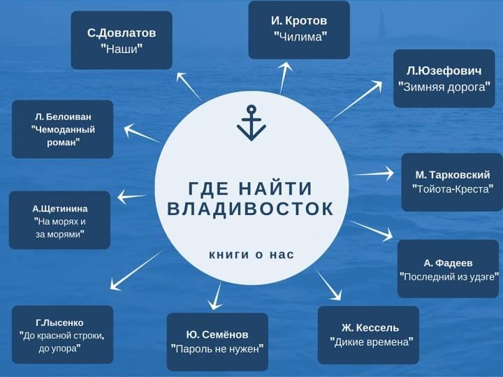 Где найти Владивосток?