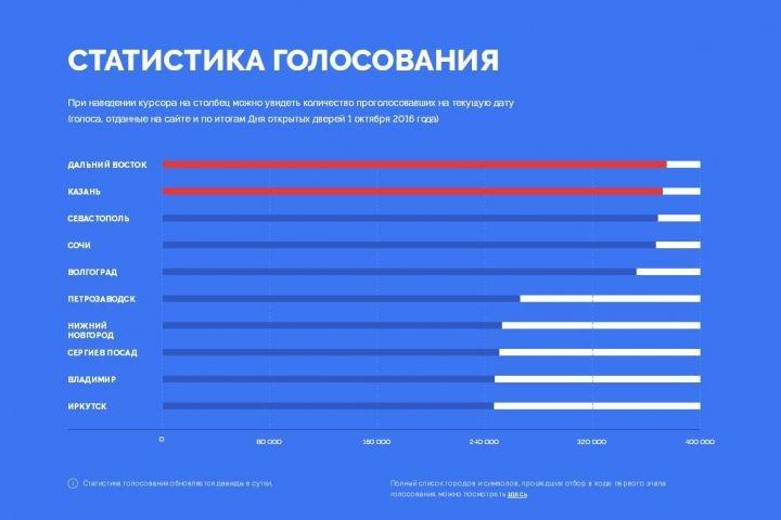 Дальний Восток снова обогнал Казань в борьбе за место на купюре
