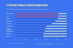 Казань: «Просим пересмотреть результаты голосования за символы на новых банкнотах!»