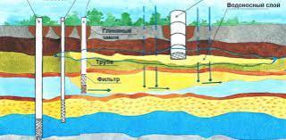 Фото: freepik.com | Скважинное бурение для водоснабжения