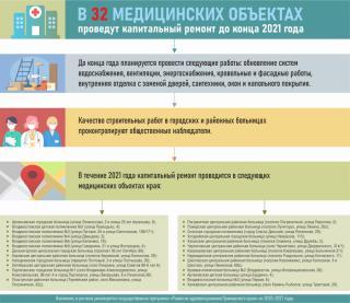 Фото: PRIMPRESS | Более 30 приморских больниц и поликлиник капитально отремонтируют до конца года в Приморье (инфографика)