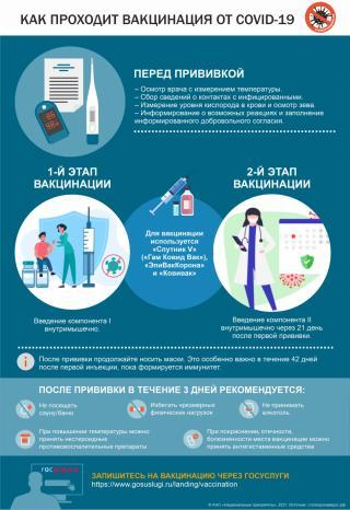 Фото: PRIMPRESS   Какие правила следует соблюдать в течение трех дней после вакцинации от COVID-19? (инфографика)