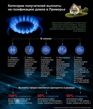 Фото: PRIMPRESS   Более двух тысяч приморцев получат выплаты на газификацию домов (инфографика)