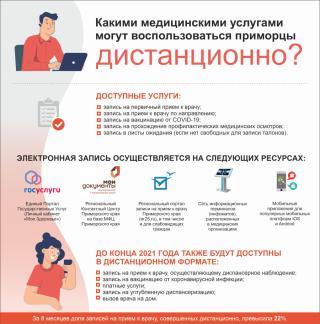 Фото: PRIMPRESS   Приморцам рассказали, как осуществляется электронная запись к врачу (инфографика)