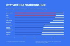 Фото: Скриншот твоя-россия.рф | Казань: «Просим пересмотреть результаты голосования за символы на новых банкнотах!»