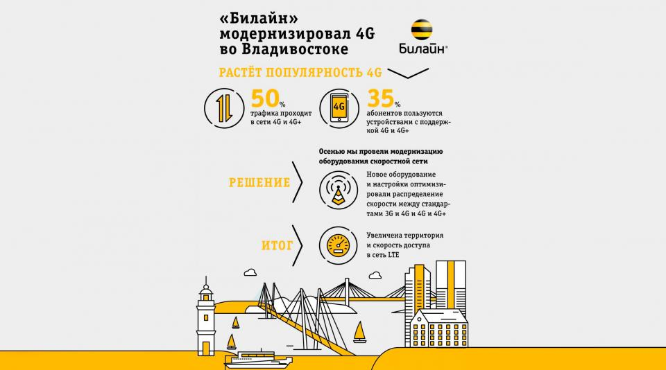«Билайн» анализирует потребности абонентов для улучшения качества сети во Владивостоке