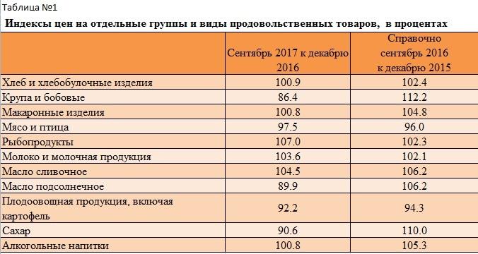 ВНижегородской области инфляция всамом начале года составила 2,7%